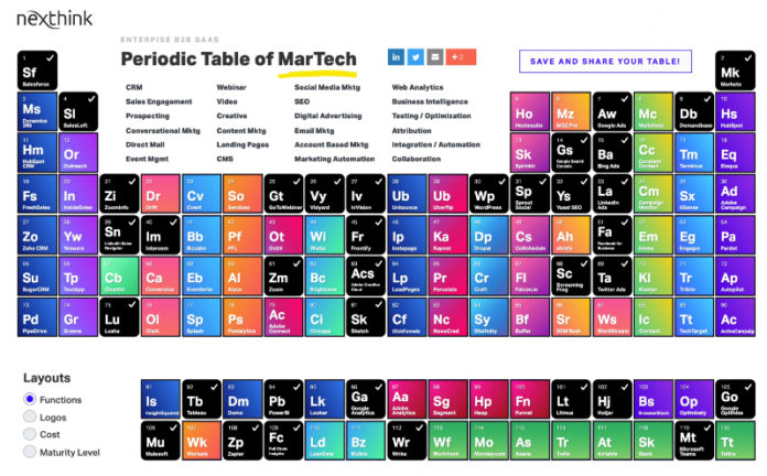 Periodic table of MarTech